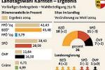 Ergebnisse der Kärntner Landtagswahl (APA/ORF)