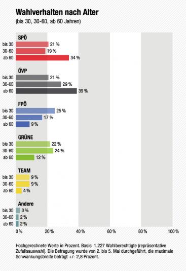Salzburg Landtagswahl 2013: Verteilung der Wählerstimmen nach Altersgruppen (Bild: ORF.at/SORA/ISA)