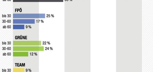 Salzburg Landtagswahl 2013: Verteilung der Wählerstimmen nach Altersgruppen
